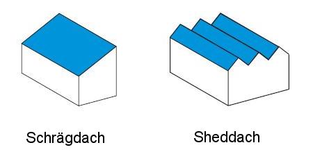 Architektur portal f r geb udeintegrierte photovoltaik - Dachformen architektur ...