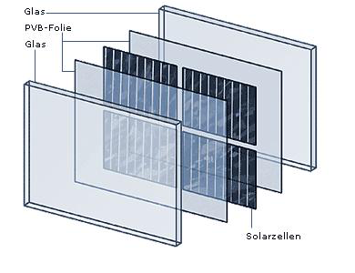 modulaufbauten portal f r geb udeintegrierte photovoltaik. Black Bedroom Furniture Sets. Home Design Ideas