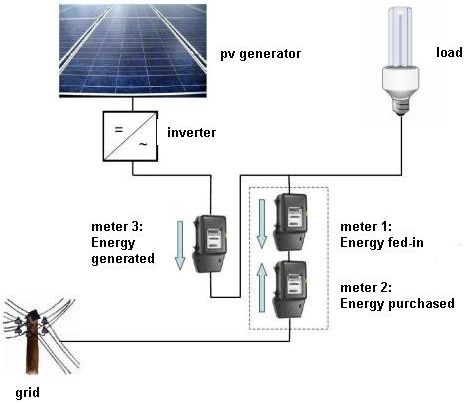 Components Systems Solarfassade Info Portal For